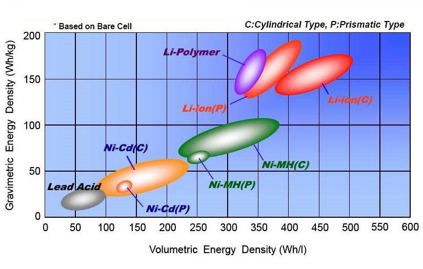 Comparaison de densité énergétique pour les batteries de vélos électriques
