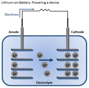 Mécanisme de décharge d'une batterie lithium-ion de vélo électrique