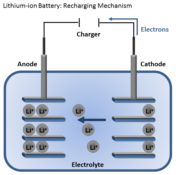 Electric bicycle Lithium-ion battery charge mechanism